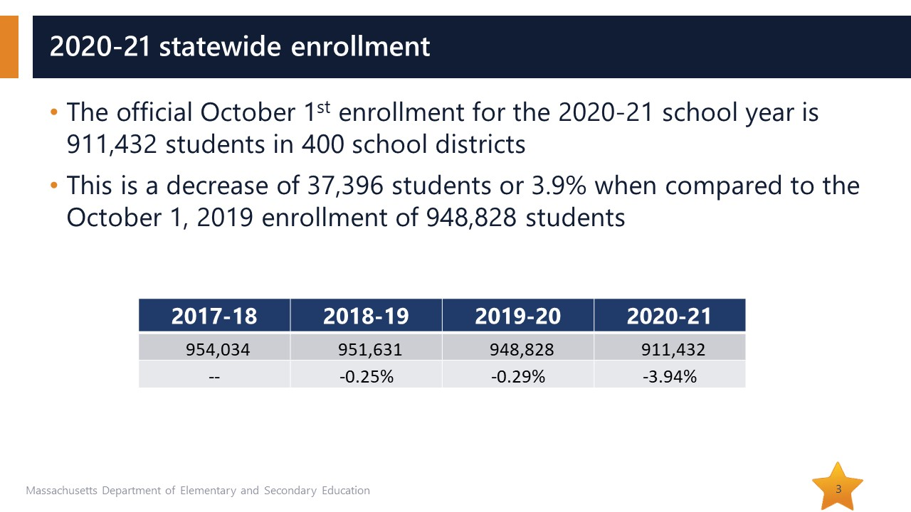 2021-enrollment drop